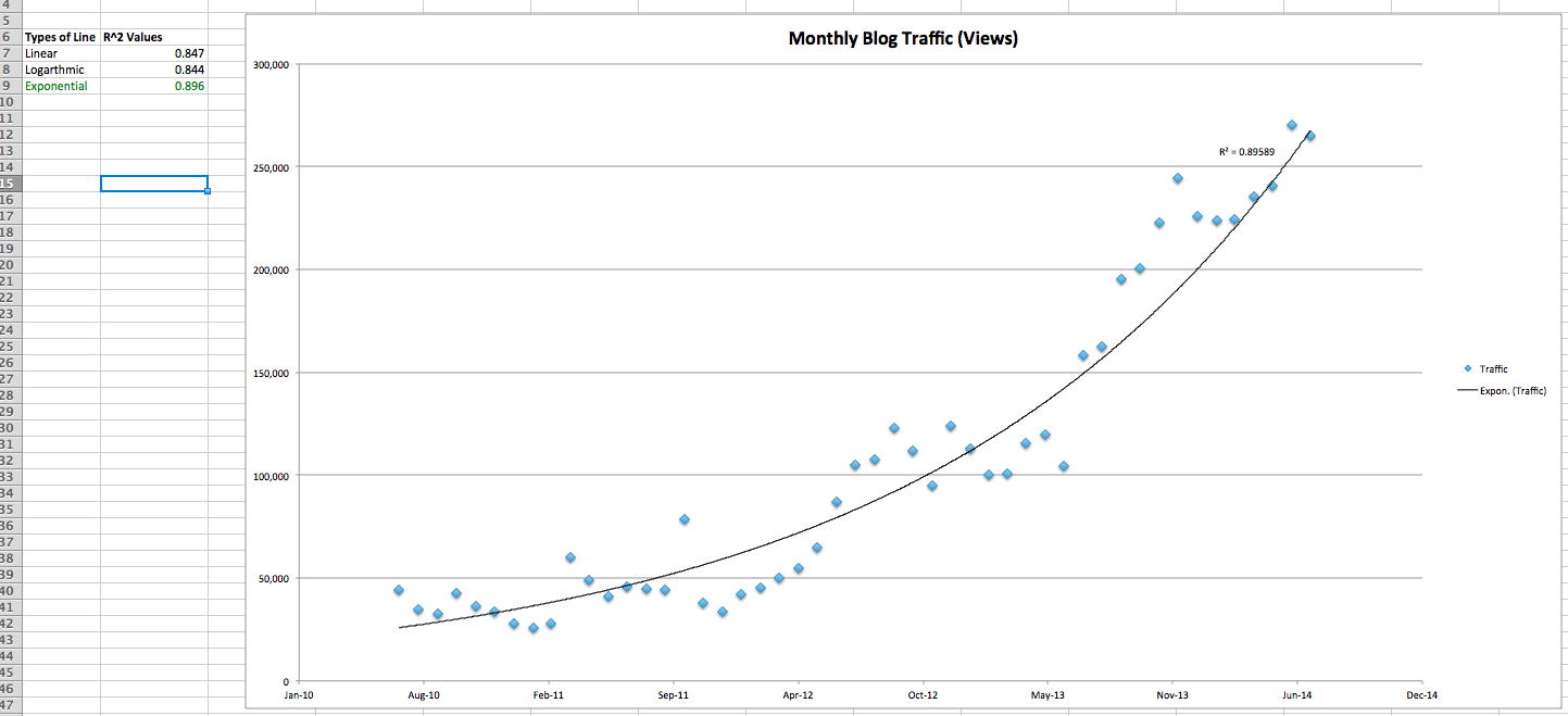 How Fast Is Your Blog Growing? How to Run a Regression Analysis to Find Out