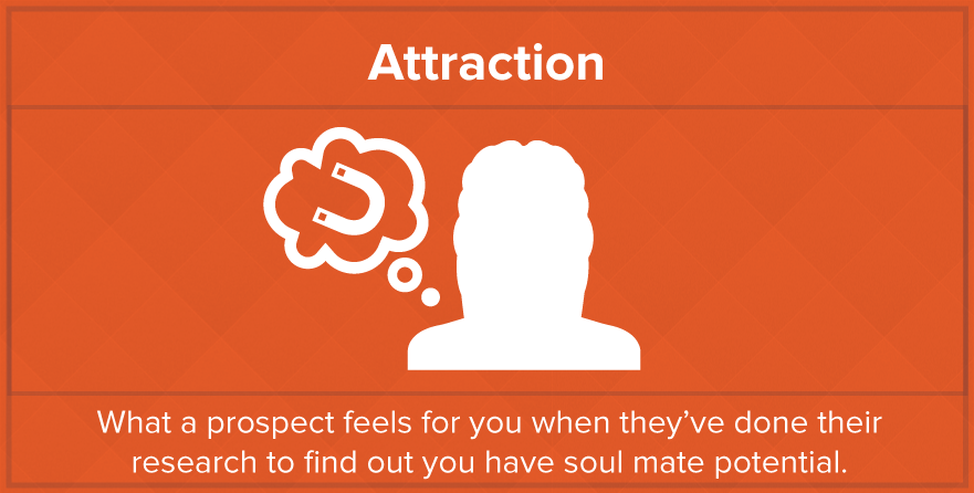 inbound-marketing-is-like-dating-attraction-stage
