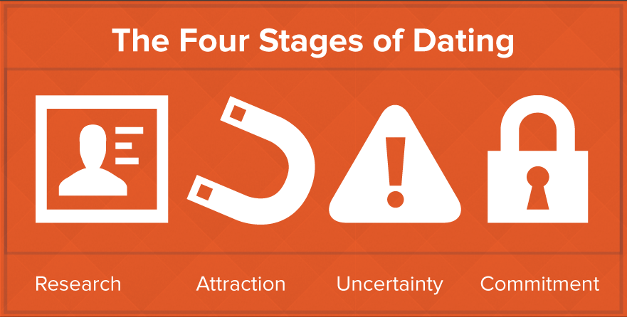 modern dating stages Dating power stories: is where dan, ben & stu share the many lessons they've learnt along the way when approaching, dating and being in relationships with modern women these priceless insights allow you to then avoid making common mistakes that lead to rejection, break-ups and women losing interest.