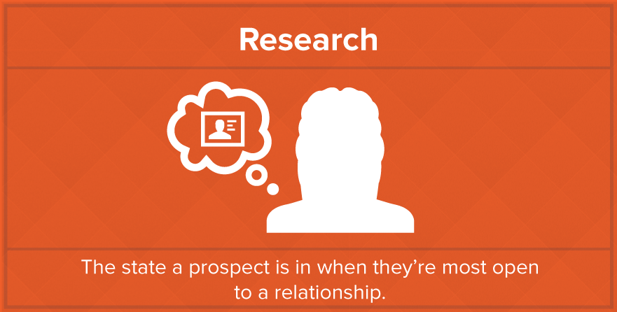 inbound-marketing-is-like-dating-research-stage