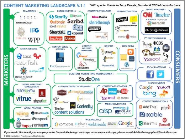 luma-content-marketing