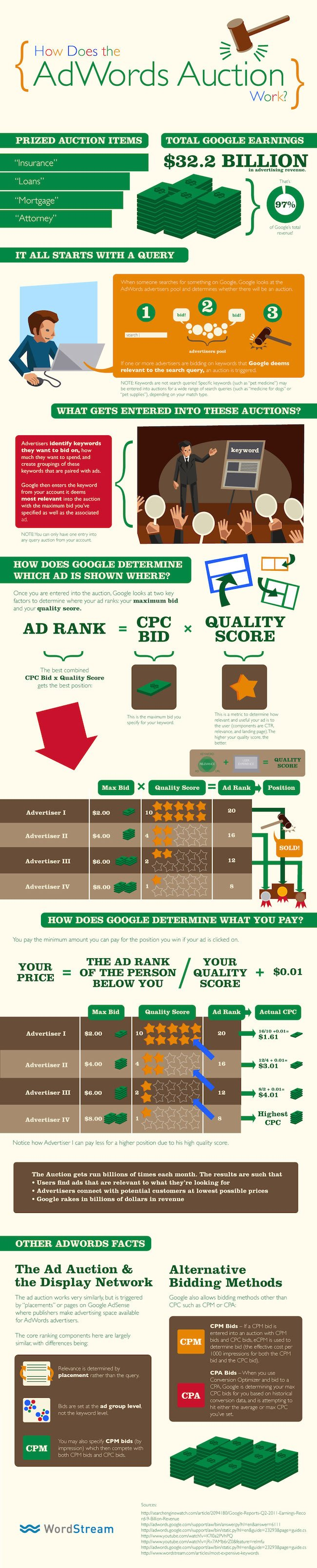 How Google AdWords Works [Infographic]
