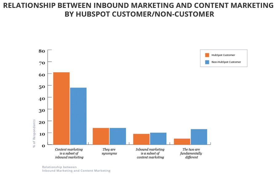 Marketing de Conteúdo e Inbound Marketing: você sabe a diferença? (Marketing Digital )