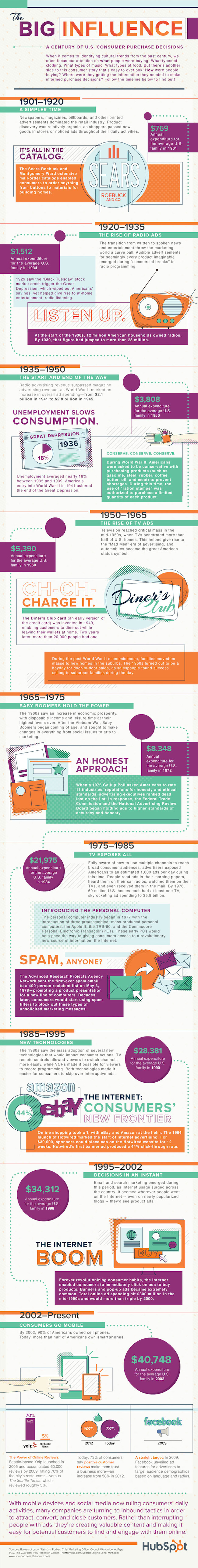 How People Buy: Evolution of Consumer Purchasing