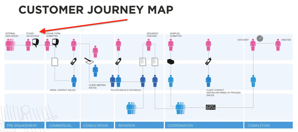 The Essential Guide To Creating An SEOFriendly Customer Journey - Insurance customer journey map