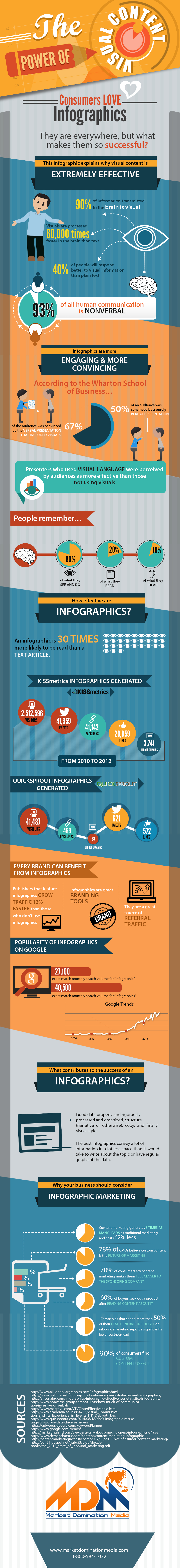 Why Are Infographics So Darn Effective? [Infographic]