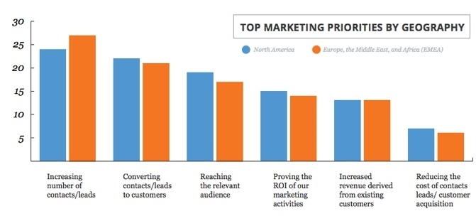 HubSpot-State-of-Inbound-2014-Top-Marketing-Priorities