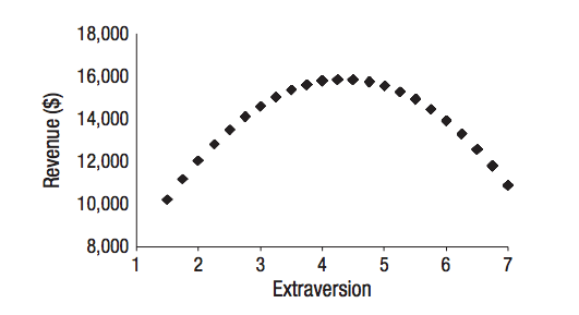 extroversion-in-sales