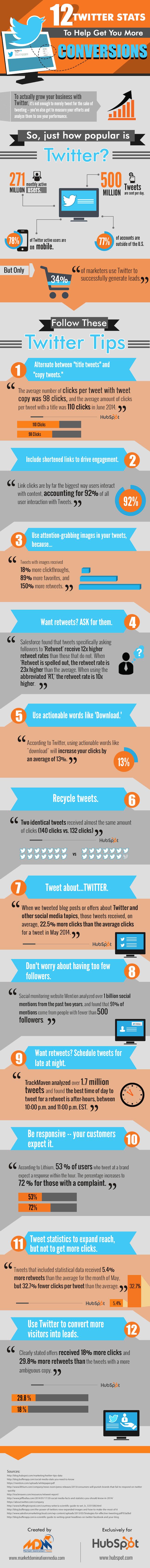 Twitter Conversion Data HubSpot