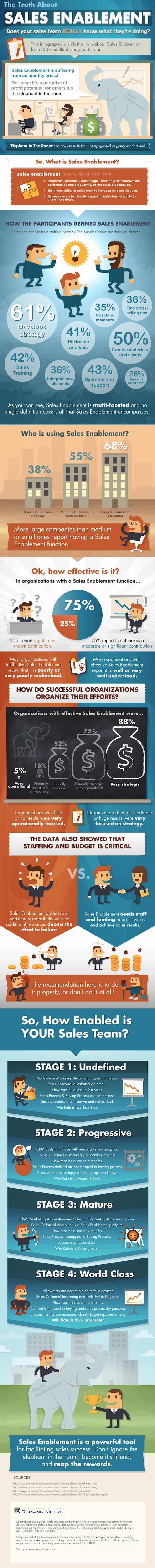 What Is Sales Enablement? [Infographic]