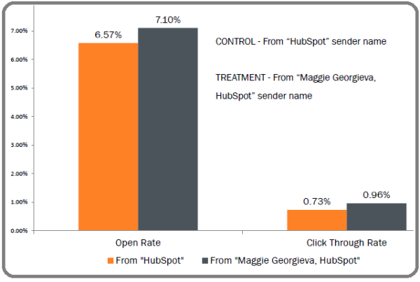maggie-hubspot-sender-address-test