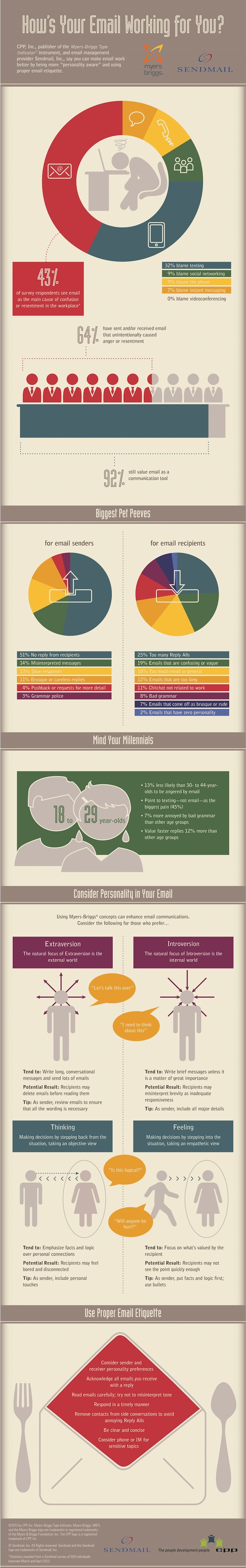 does-email-Work-Create-Resentment-infographic