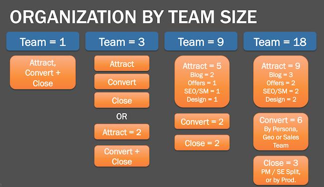 organizational-structure-slide