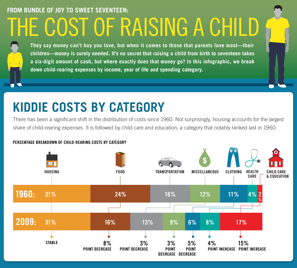 data_visualization_cost_of_child_example_2