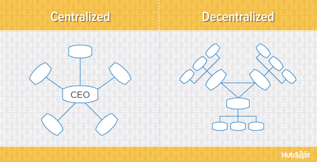 The 6 Building Blocks of Organizational Structure [Diagrams]