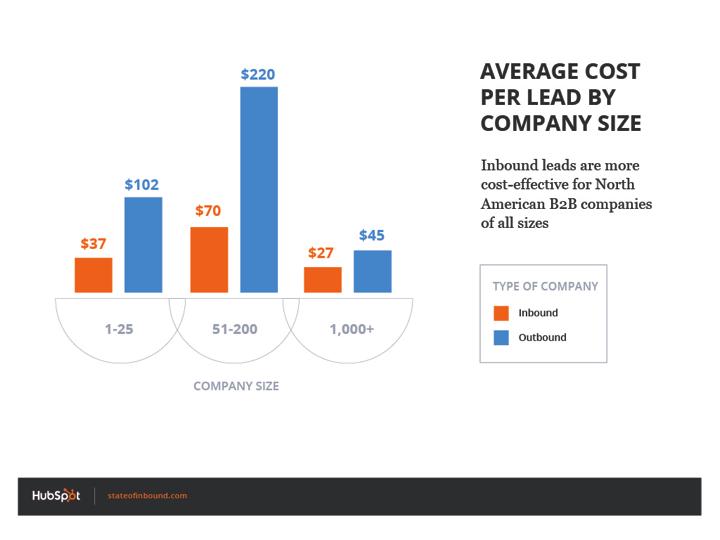 average_cost_per_lead_by_company_size