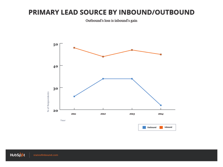 primary_lead_source_inbound_outbound