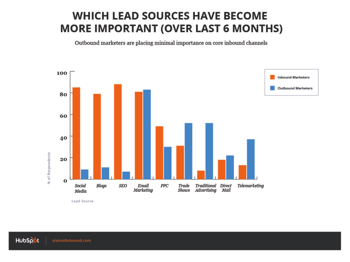 which_lead_sources_are_more_important_outbound_inbound