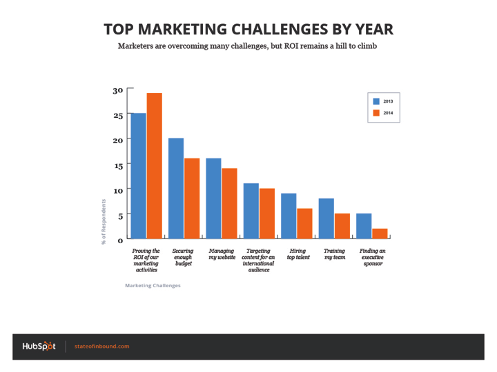 marketing_challenges_by_role