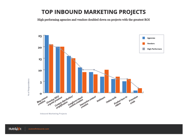 top_inbound_marketing_projects_high_performers