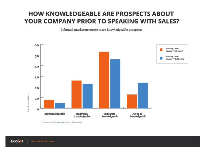 how_knowledgable_are_prospects