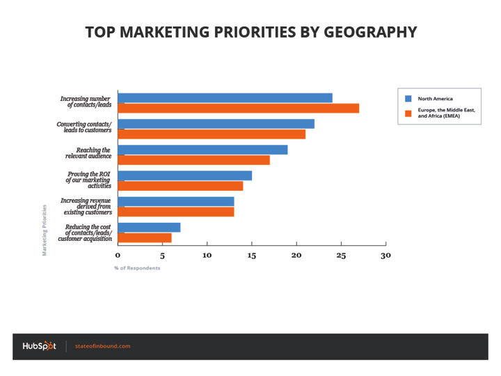 top_priorities_by_geography