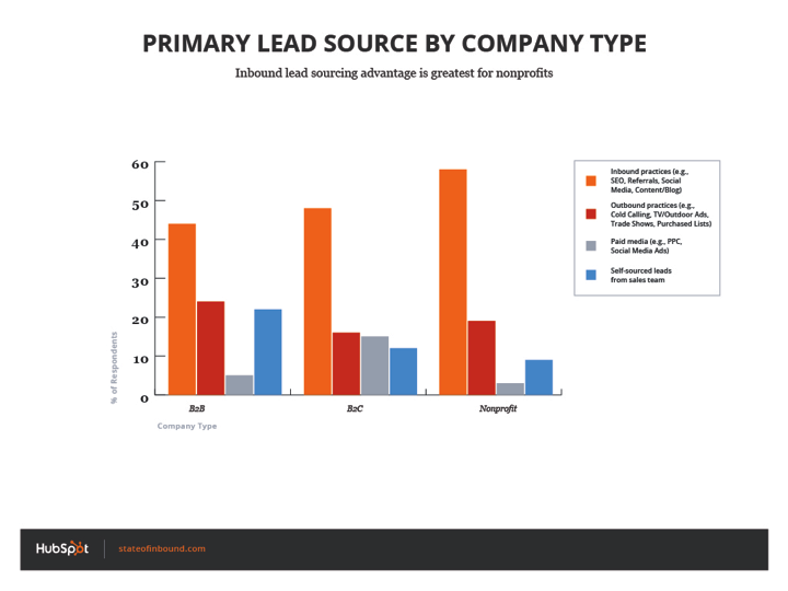 primary_lead_source_by_company_type