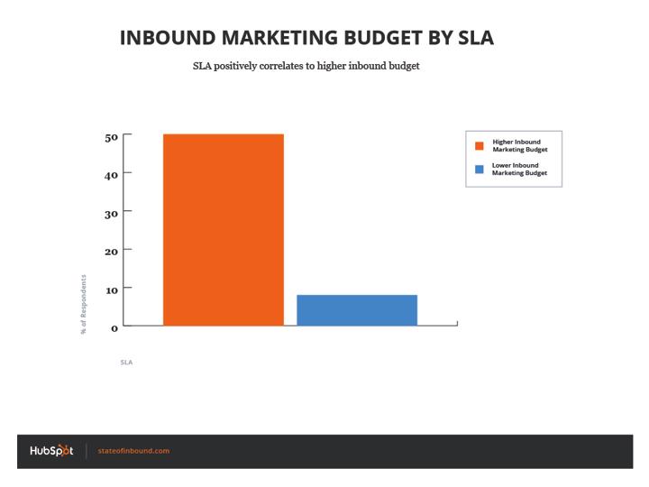 inbound_budget_by_SLA