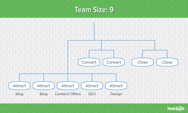 org-charts-team-9-blog