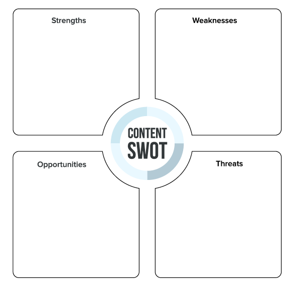 How to Use SWOT Analyses for Smarter Content Strategies | Viral ...