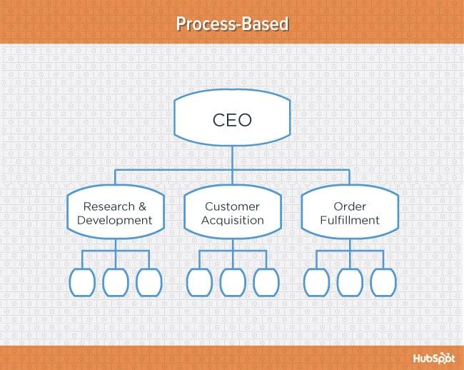 organisation chart online