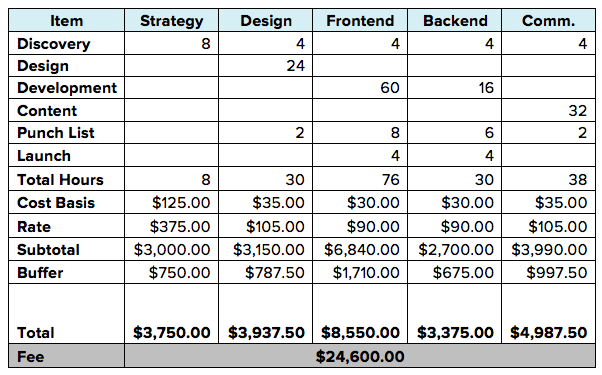 How to calculate your agency fees structure for Advertising agency fees