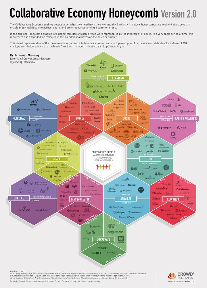 collaborative_economy_honeycomb