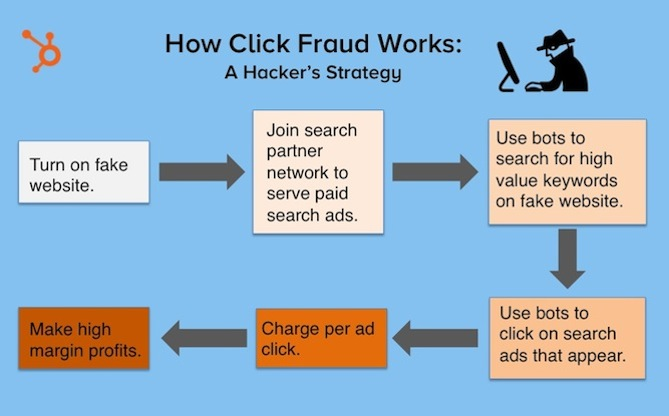 how-click-fraud-works