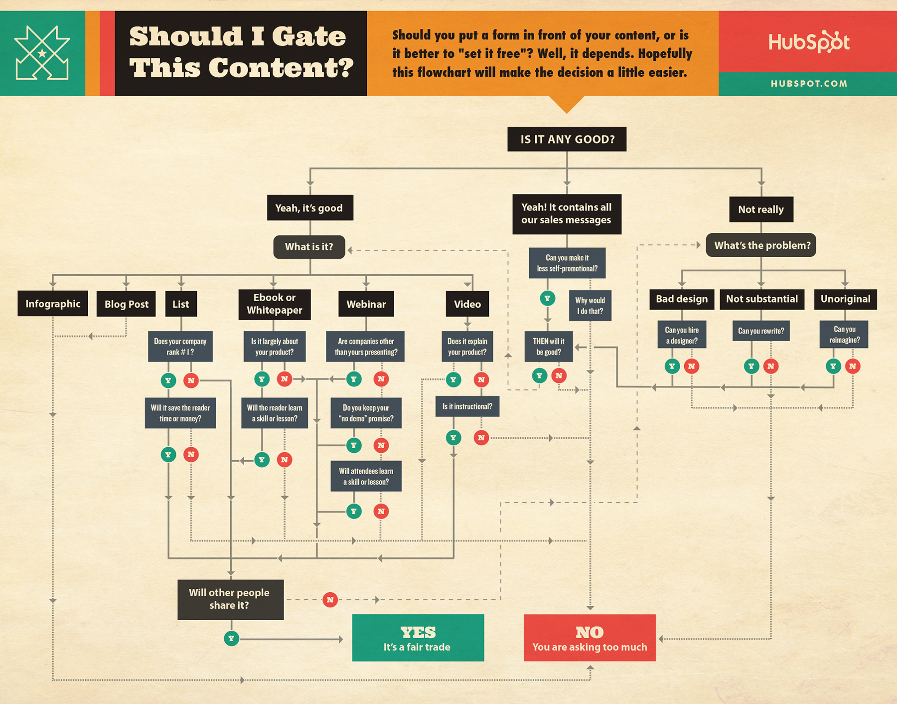 Should i gate this content flowchart should i gate content flowchart hubspot download 195 free design templates pronofoot35fo Image collections