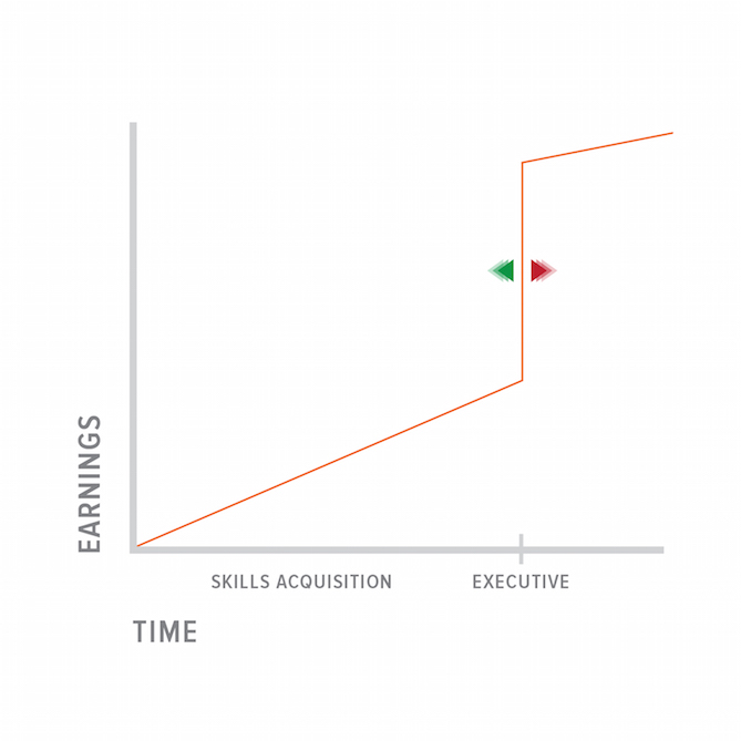 Skills-Acquisition-Model