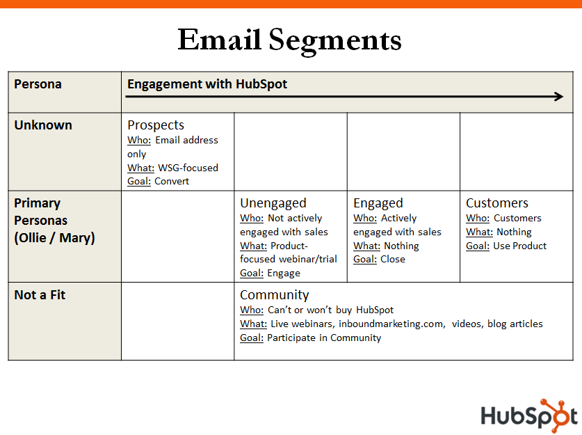 email-segmentation-2009