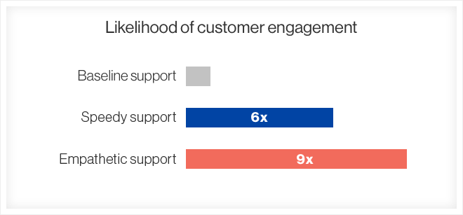 likelihood-of-engagement