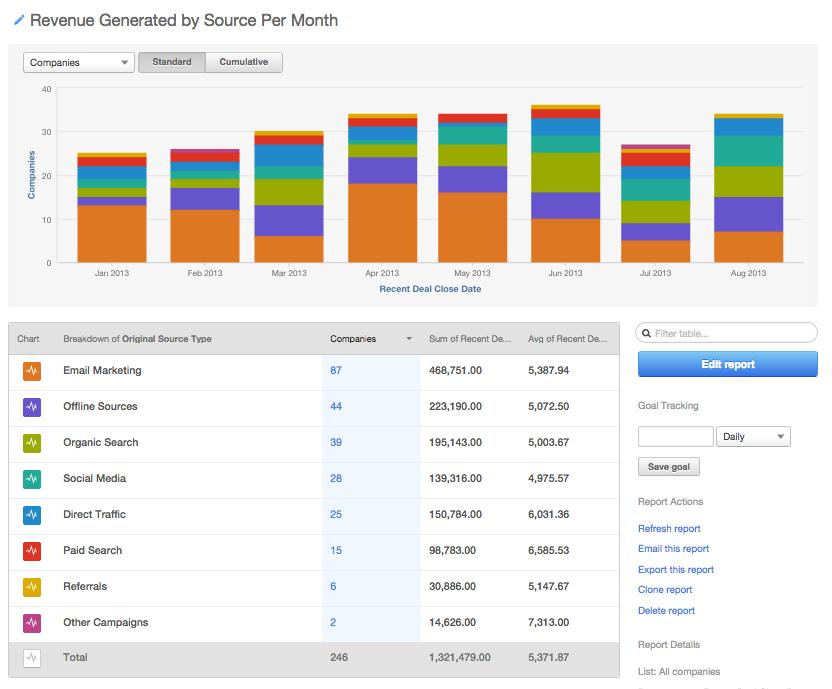 Companies Revenue Report