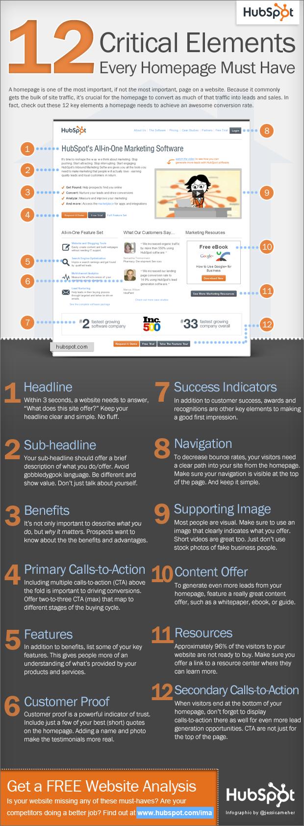 12 elementi chiave che non possono mancare nella Homepage del tuo sito