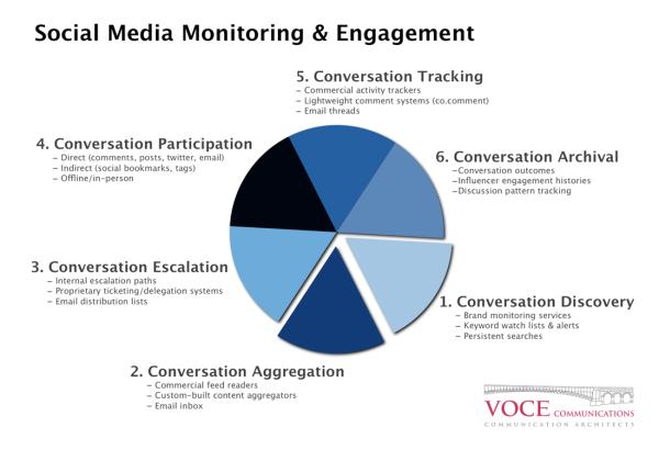 22 Educational Social Media Diagrams