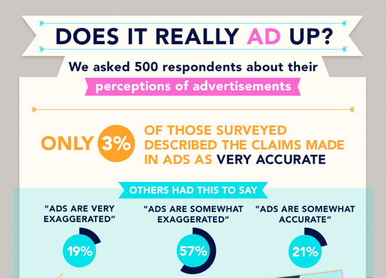 ad perception ig