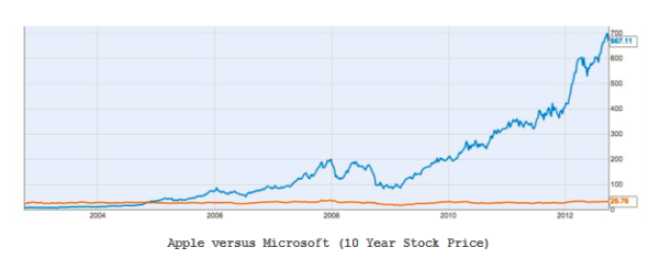 apple microsoft stock prices resized 600