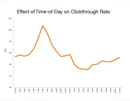 The Science of Inbound Marketing - CTR time-of-day