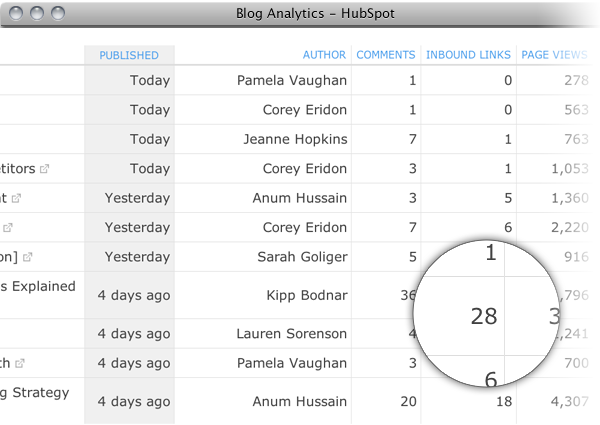 blog analytics prod page