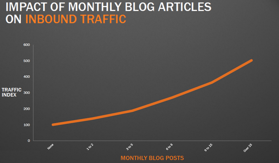 blog writing frequency hubspot chart