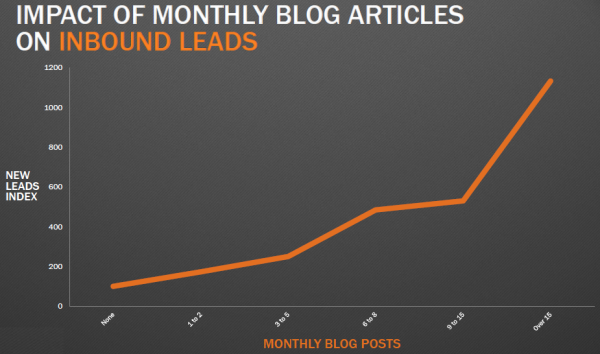blog writing and lead generation hubspot