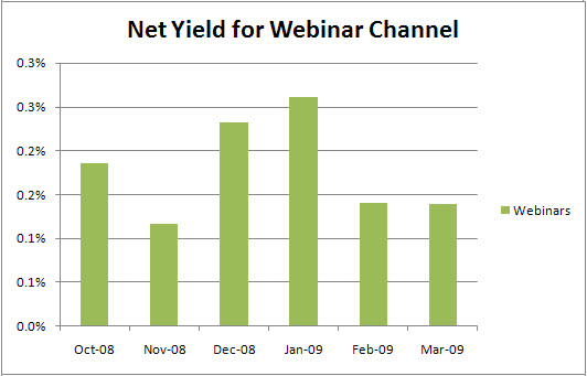 Net Yield by Webinar Channel