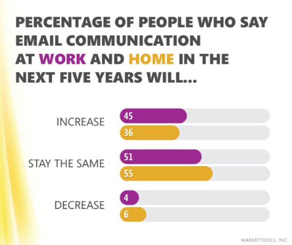 Email communication when at work vs. home