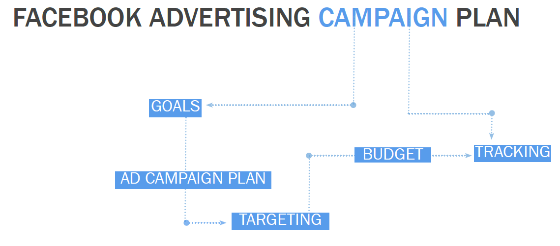 facebook advertising campaign plan
